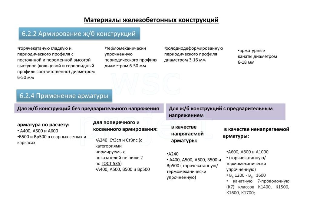 Материалы для железобетонных конструкций