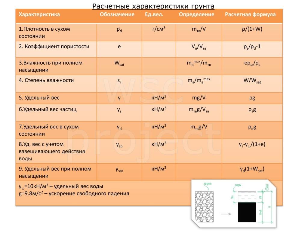 Расчетные характеристики грунтов