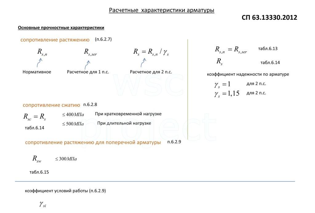 Расчетные характеристики арматуры