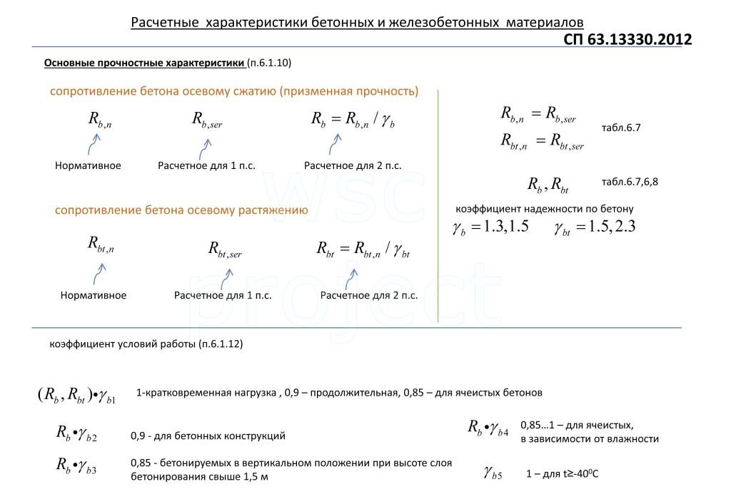 Расчетные характеристики железобетонных материалов