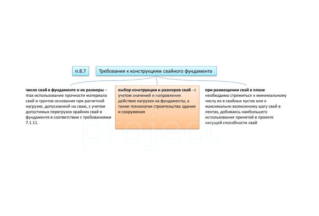 Требования к конструкциям свайного фундамента